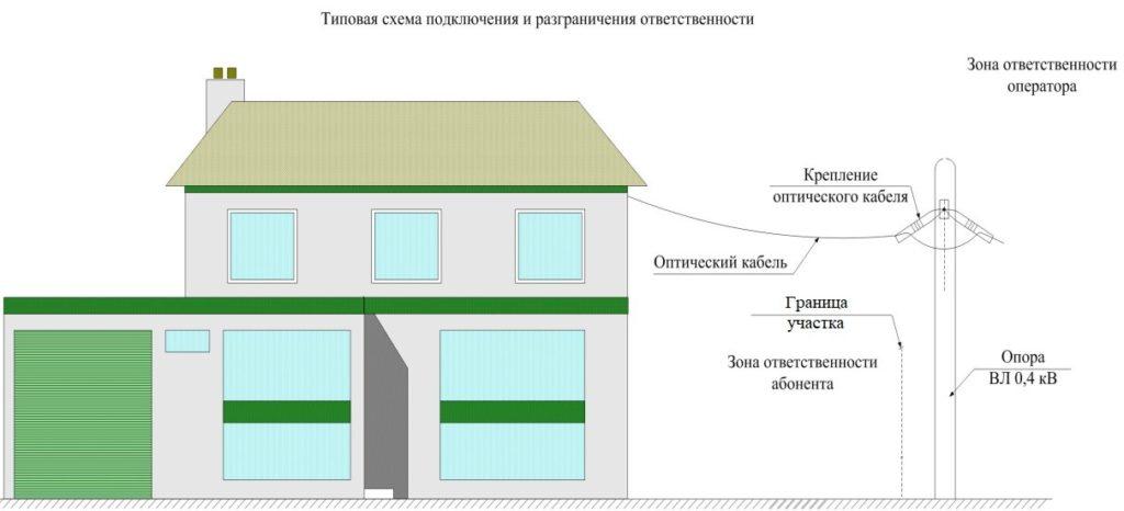 Приложение №4 к публичному договору на предоставление услуг связи в малоэтажных домах